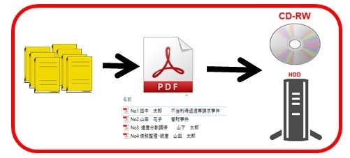 書類電子化の流れ